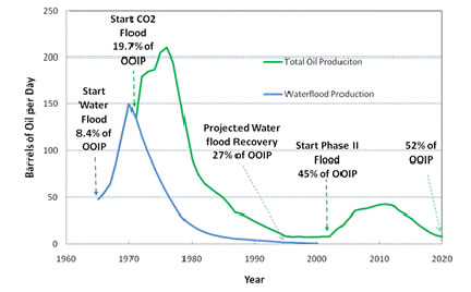 CO2 EOR_Sacroc Oil Production