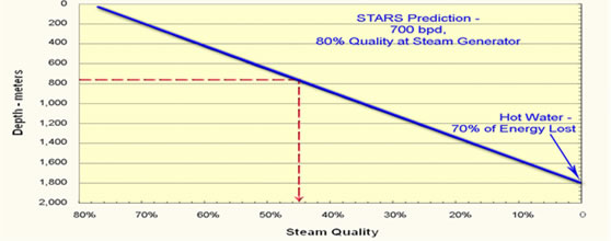 HPAI for In Situ Combustion_Steam Quality Decreases with Depth