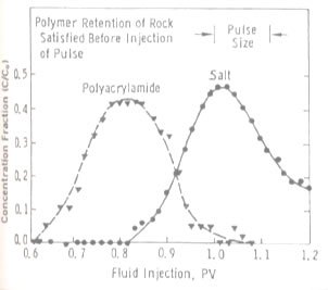 Effects of Inaccessible Pore Volume