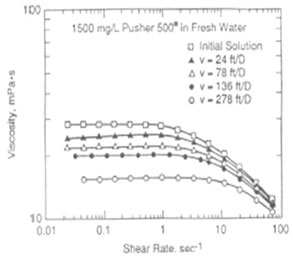 Effects of Shear Degradation on Viscosity